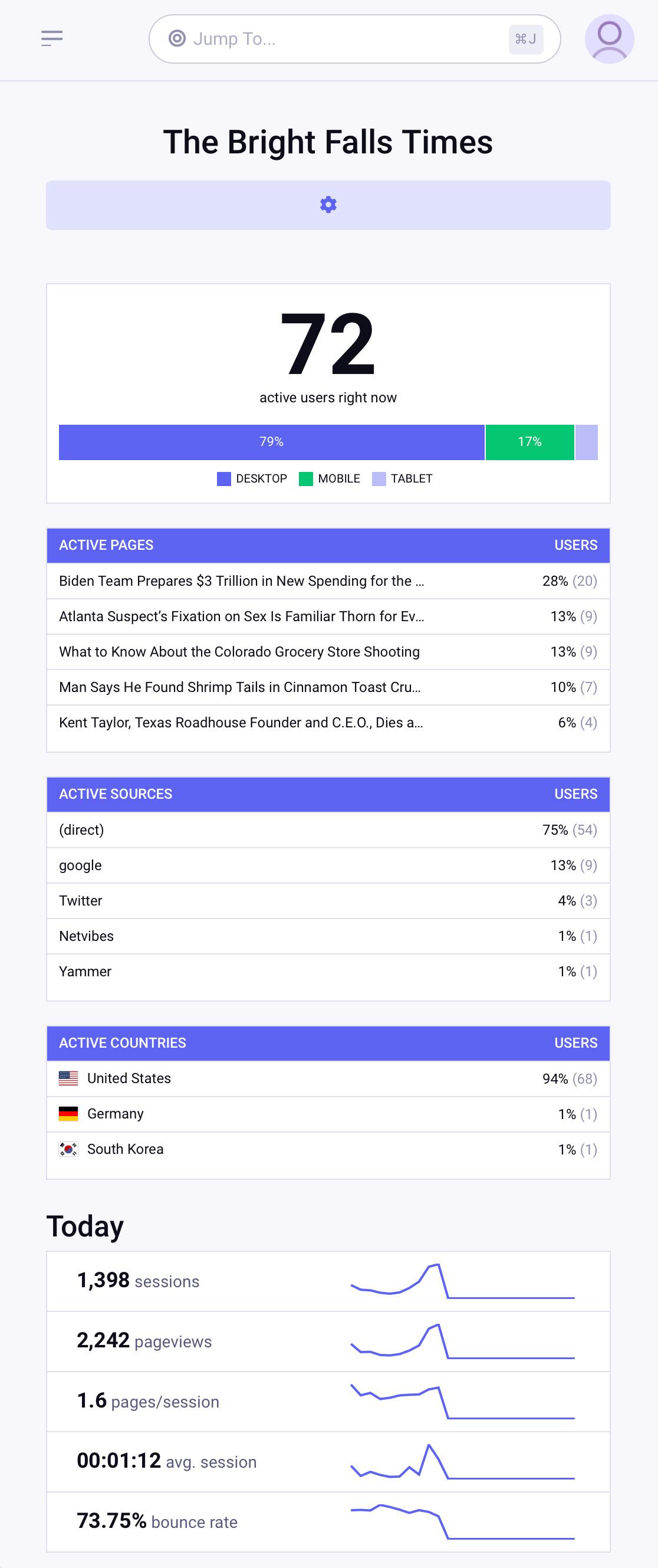 The Dashboard Analytics dashboard display (mobile).
